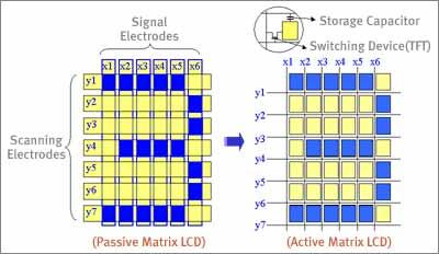 Пасивна и активна матрица за лаптоп